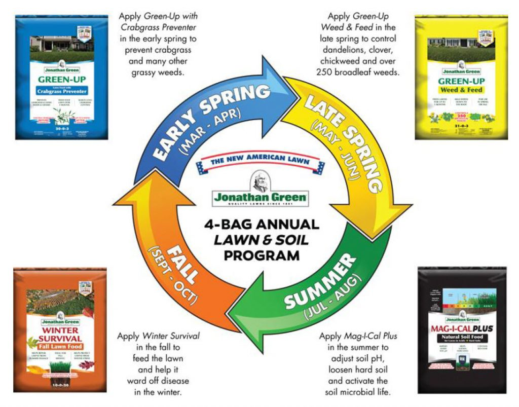 Our Annual Fertilizer Program